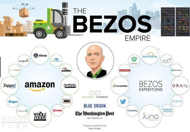 Garajdan 100 Milyar Dolara : Jeff Bozes